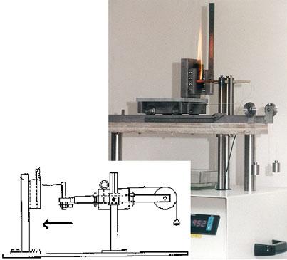 灼热丝阻燃测试方法装置原理图