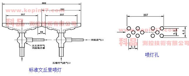 成束燃烧试验机的燃烧喷灯说明图片